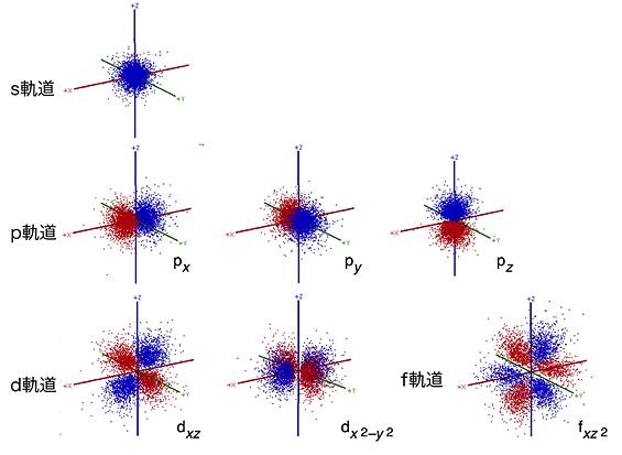 軌道 電子 電子軌道 s軌道・p軌道とは?